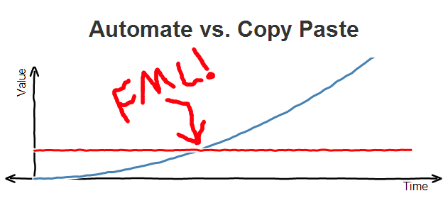Automating vs. Manually Copying And Pasting